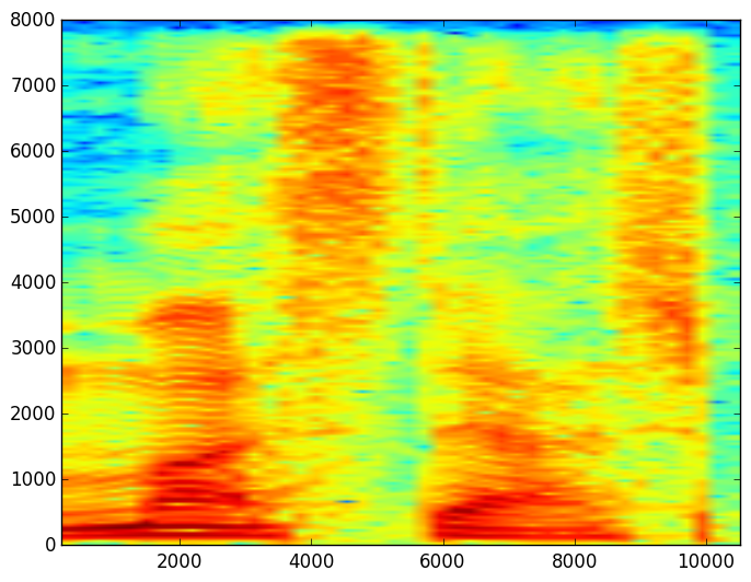 A really brief introduction to audio signal processing in